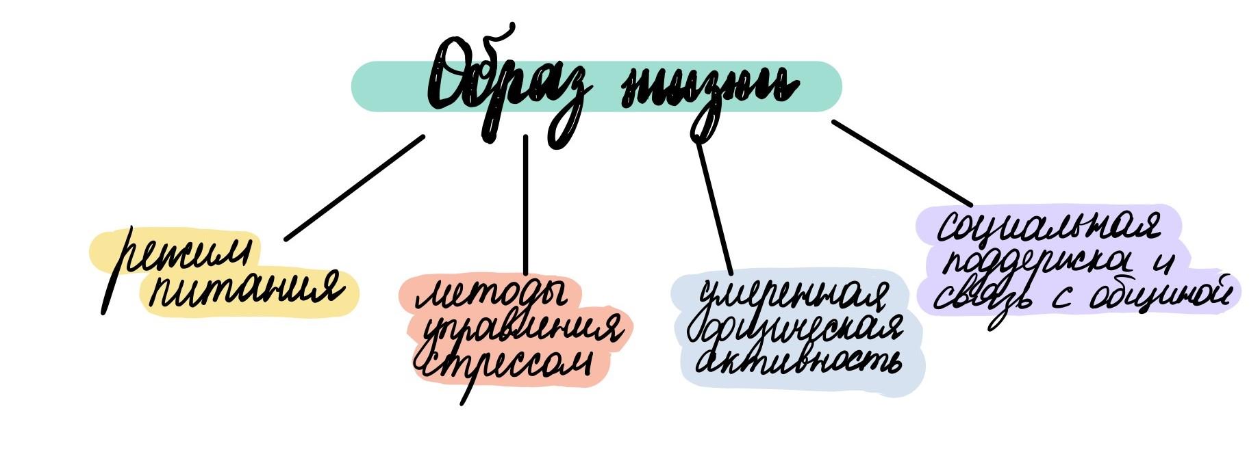 Аспекты образа жизни